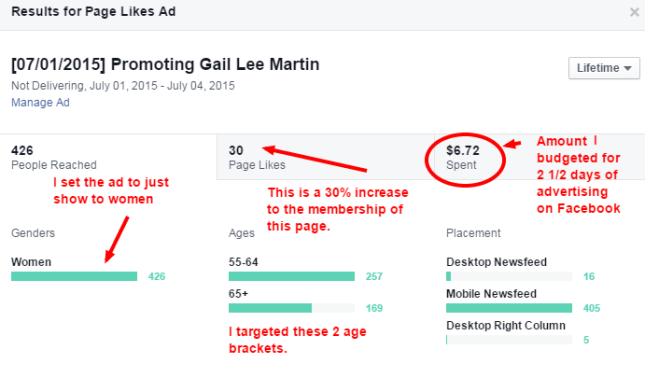 Here's the statistics for the Facebook ad that I ran.