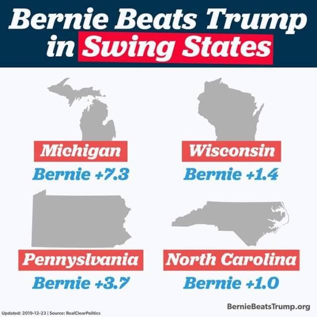 bernie beats trump - swing states